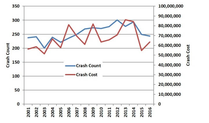 CrashCostChart