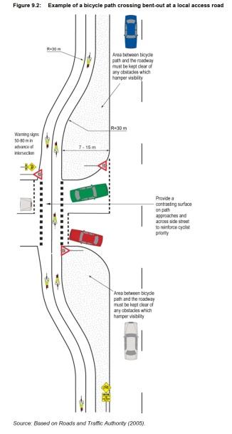 Figure 9.2 from Austroads Publication AGRD04-17
